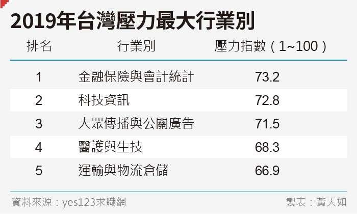 20190531-SMG0035-黃天如專題_B2019年台灣壓力最大行業別