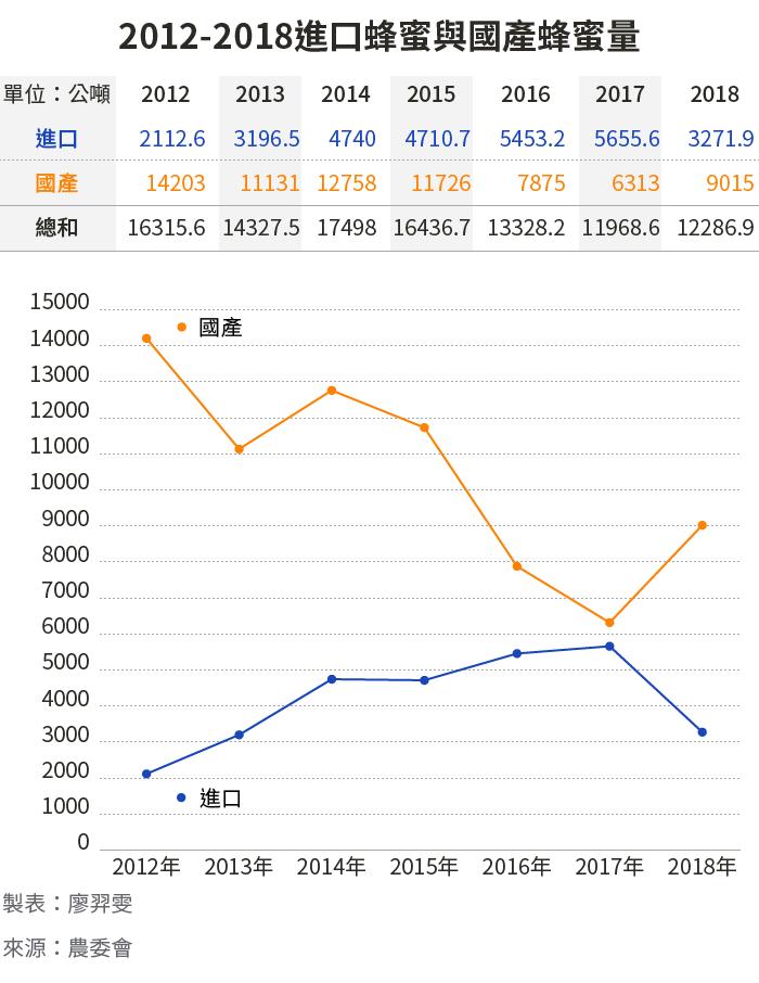 20190602-SMG0034-E01_2012-2018進口蜂蜜與國產蜂蜜量