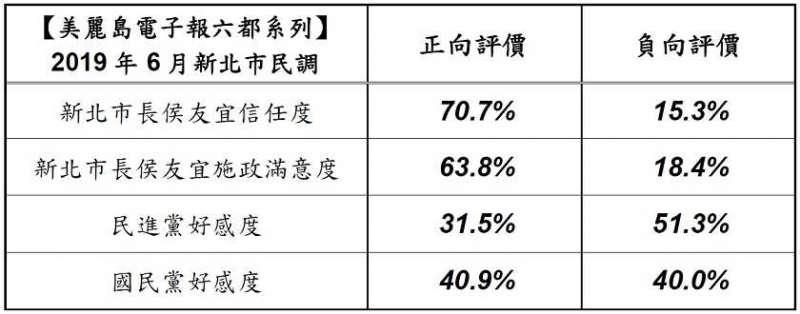 據民調指出,新北市民對侯友宜的施政滿意度高達六成三。(美麗島電子報提供)