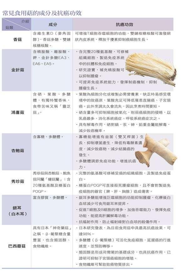 常見食用菇成分及抗癌功效。(圖/華人健康網提供)