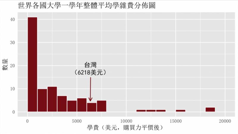 20190603-世界各國大學一學年整體平均學雜費分佈圖。(取自台灣高等教育產業工會官網)