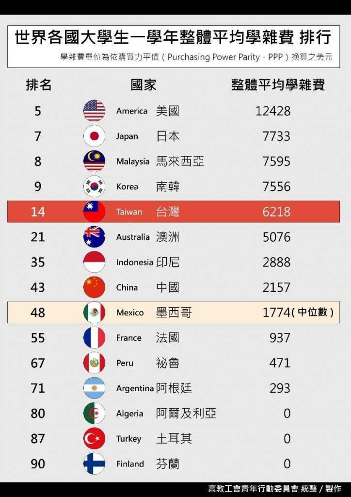 20190603-世界各國大學一學年整體平均學雜費。(取自台灣高等教育產業工會官網)