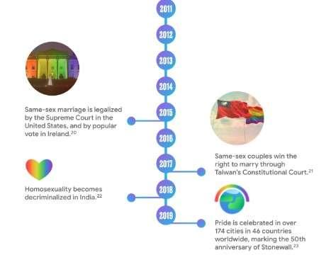谷歌製作的彩虹50年大事記,包含台灣國旗。(圖取自谷歌網頁)