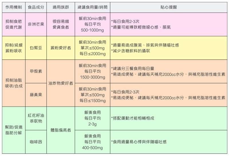 減肥保健食品成份(圖/Vitabox)