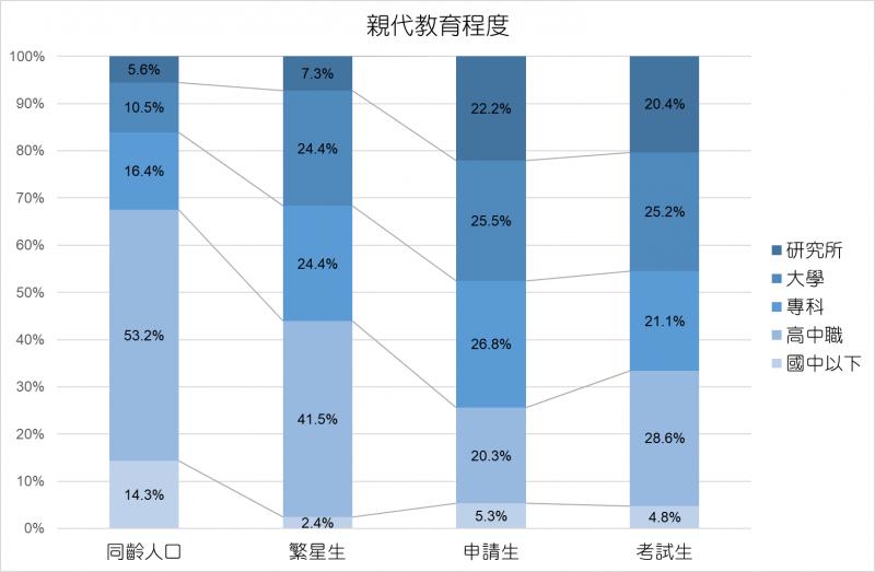 20190605-中山研究-各入學管道學生親代教育程度。(中山大學社會系副教授葉高華提供)