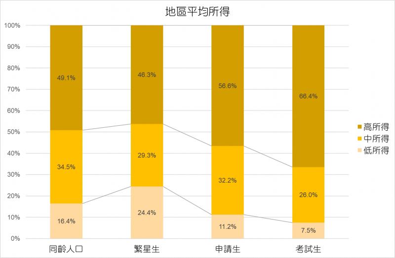 20190605-各入學管道學生居住地區平均所得。(中山大學社會系副教授葉高華提供)
