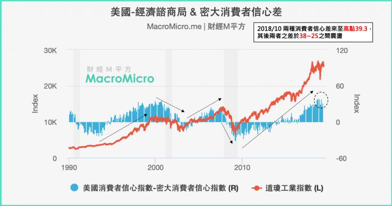 聯準會幾次升息,已經讓美國經濟開始放緩,房市逐漸降溫,若兩種數據差距縮減,意味著經濟可能轉為衰退(圖片來源:財經M平方)
