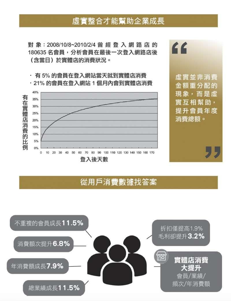 虛實整合才能幫助企業成長。