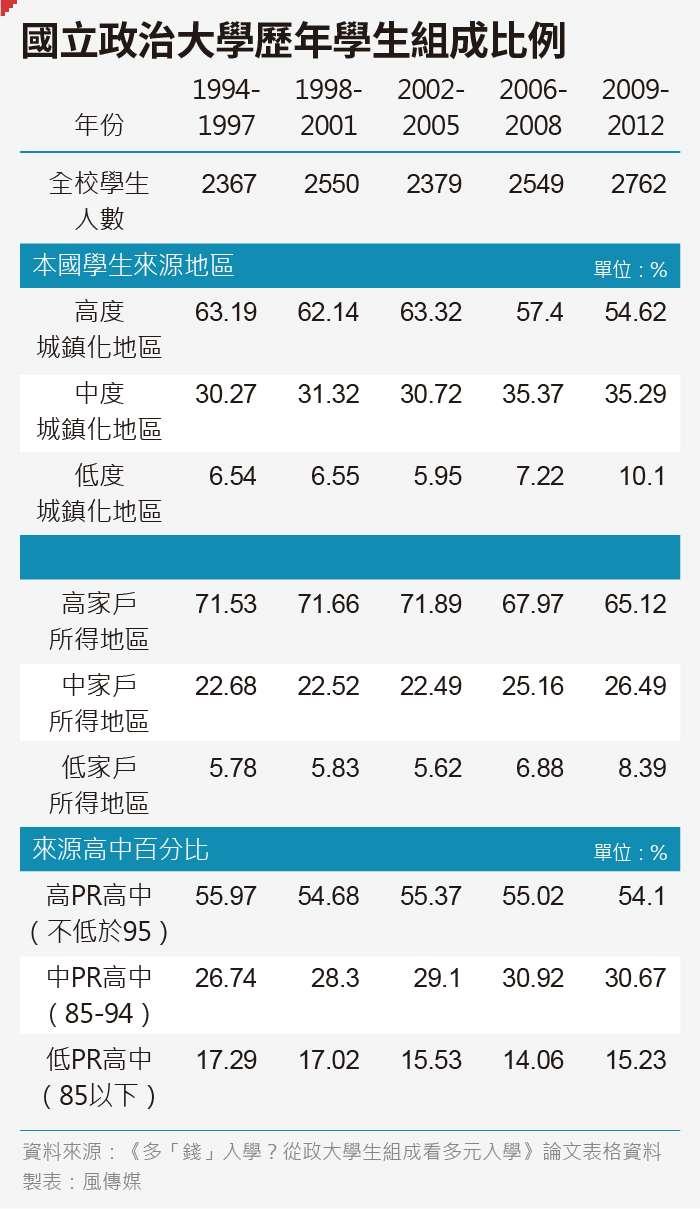 20190605-SMG0035-國立政治大學歷年學生組成比例_工作區域
