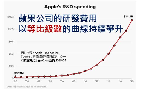 蘋果研發費用等比級數般激增,蘊藏的爆發力實不可小覷。