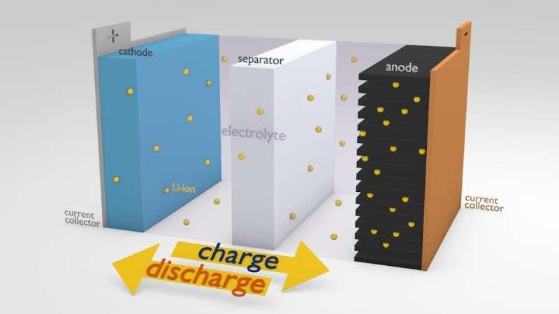(圖一)鋰電池的結構 (資料來源:Leclanche網站)