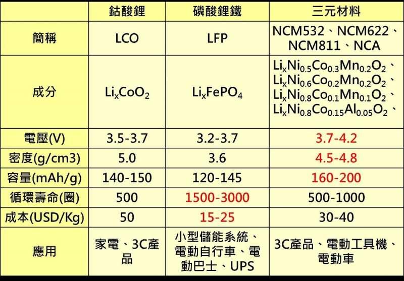 (圖二)正極材料比較表 (資料來源:顏文群整理)