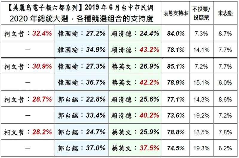 20190610-最新台中民調出爐。(美麗島電子報提供)