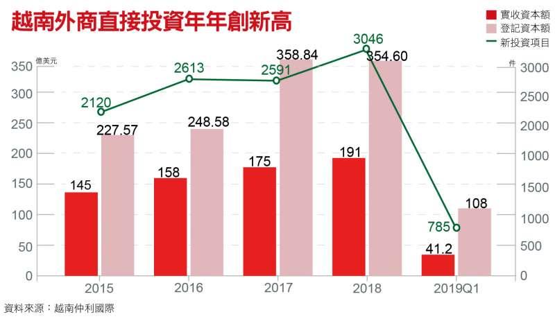 越南外商直接投資年年創新高
