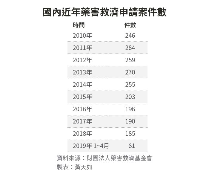 20190612-SMG0034-E01-國內近年藥害救濟申請案件數