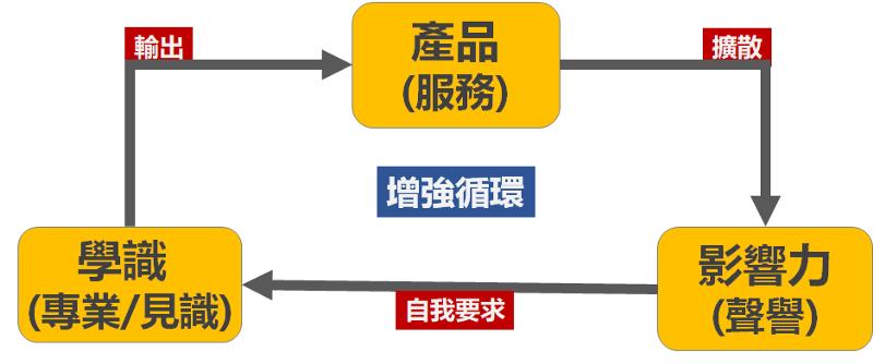 人生持續成長的三個引擎(圖/游舒帆提供)