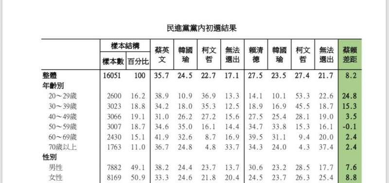 20190613_民進黨總統初選年齡和性別交叉分析。(黨內人士提供)