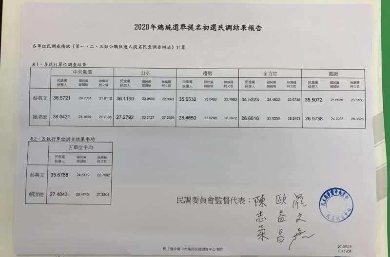 U5民進黨公布總統初選民調結果,總統蔡英文勝出。(民進黨中央提供).JPG