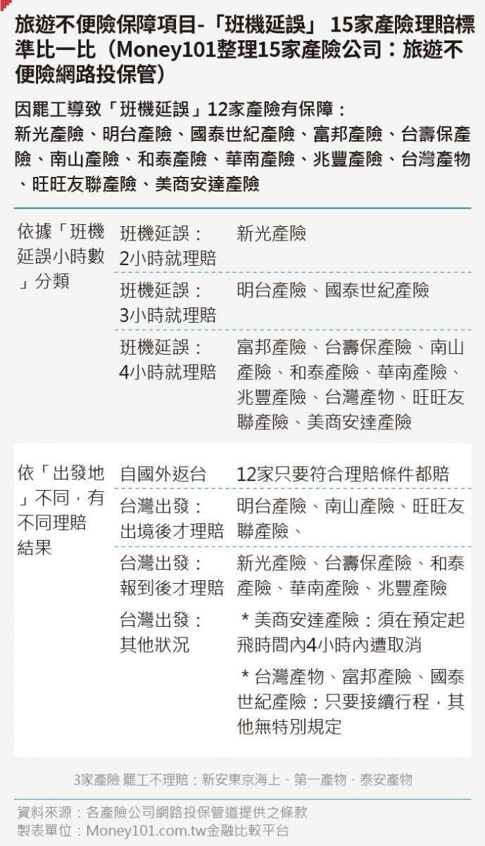 20190614-SMG0035-_A旅遊不便險保障項目-「班機延誤」 15家產險理賠標準比一比(Money101整理15家產險公司:旅遊不便險網路投保管)