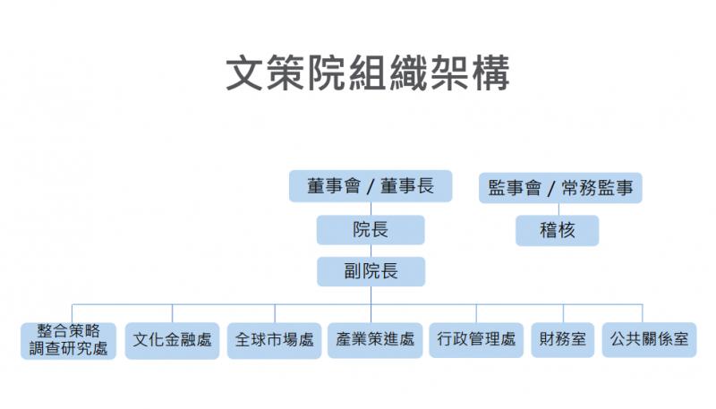 20190617_文策院組織架構。(文策院提供)