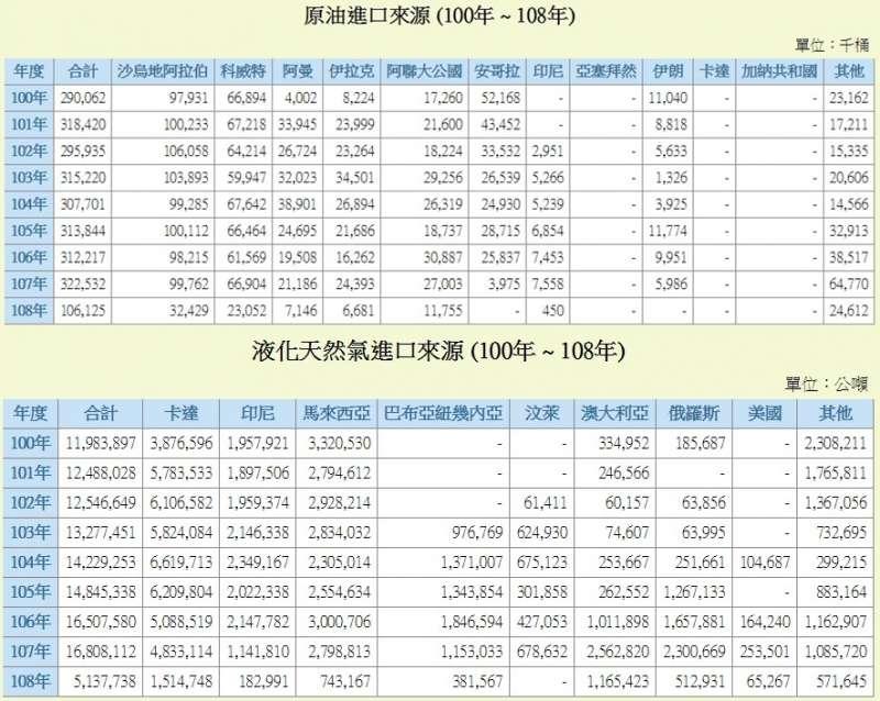台灣原油、液化天然氣進口來源(100年 ~ 108年上半年)(經濟部能源局)