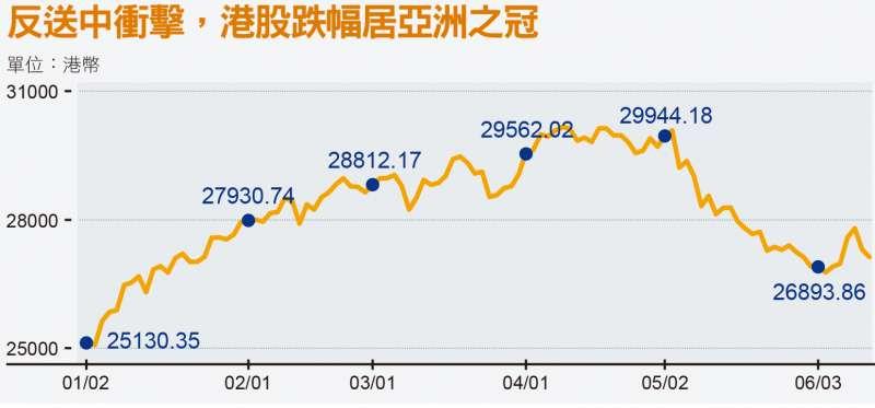 反送中衝擊,港股跌幅居亞洲之冠