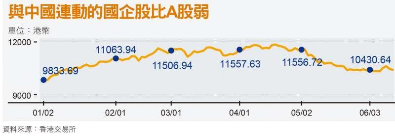 與中國連動的國企股比A股弱