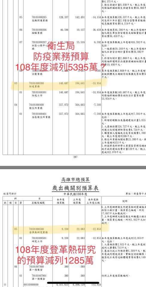 游淑慧追出高雄108年度登革熱預算,被前朝市府減列共9162萬元。(取自游淑慧臉書)