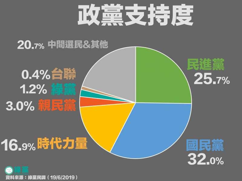 20190619_政黨支持度,國民黨仍然最高。(綠黨提供)