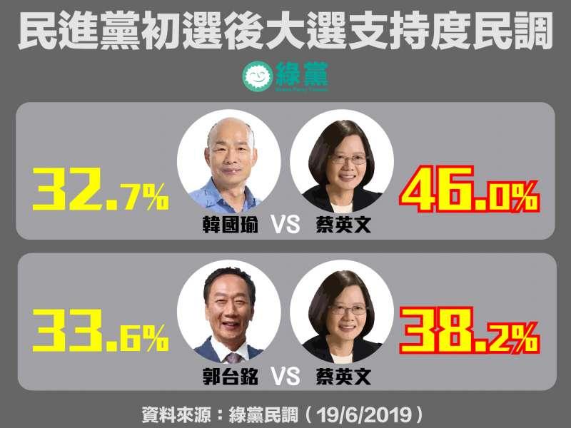 20190619_藍綠對決,郭台銘支持度小勝韓國瑜。(綠黨提供)