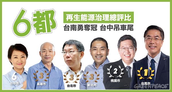 20190620-環保團體「綠色和平」公布六都再生能源政策與用電量排名,綜合評比以台南市最佳,台中市則是墊底。(取自綠色和平官網)