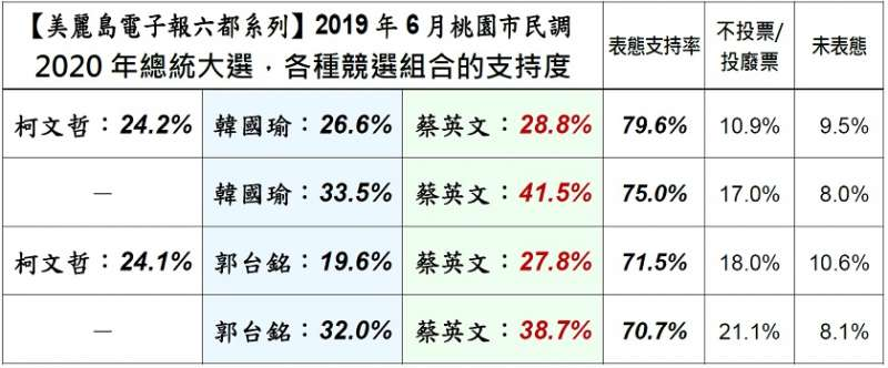 20190620_《美麗島電子報》針對2020年總統大選的桃園市民調結果。(取自美麗島電子報)