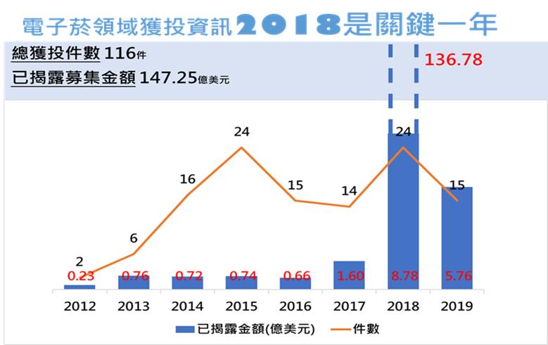 電子煙投資於2018年爆發式成長(資料來源:Crunchbase、IT桔子,本研究整理,統計至2019/5/8)