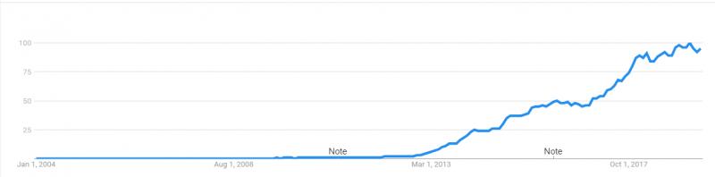 電子煙的搜尋次數,於最近五年呈指數級的驚人成長(資料來源:google trends)