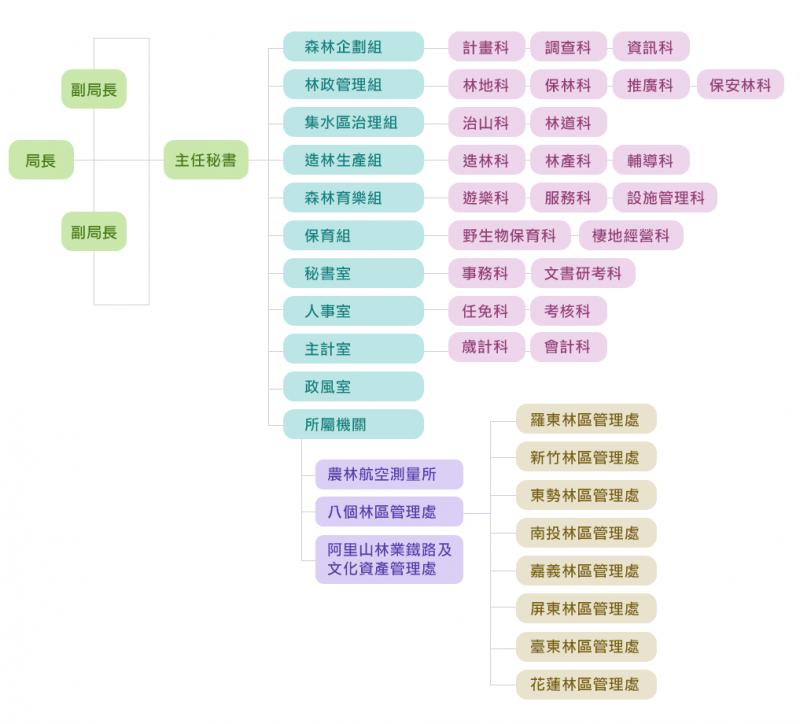 20190620-林務局組織圖(取自林務局網站)