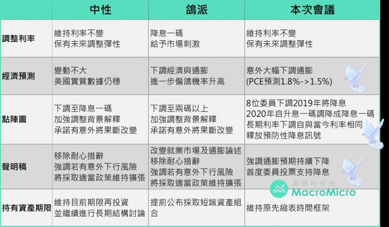 2019年6月議息會議後,財經M平方的看法整理(圖片來源:財經M平方)