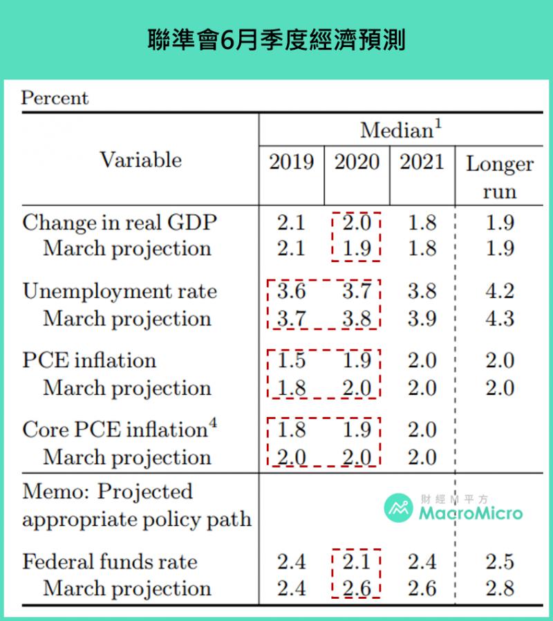 聯準會六月經濟預測,可看出2020年物價持平、經濟降溫的風險(圖片來源:財經M平方)