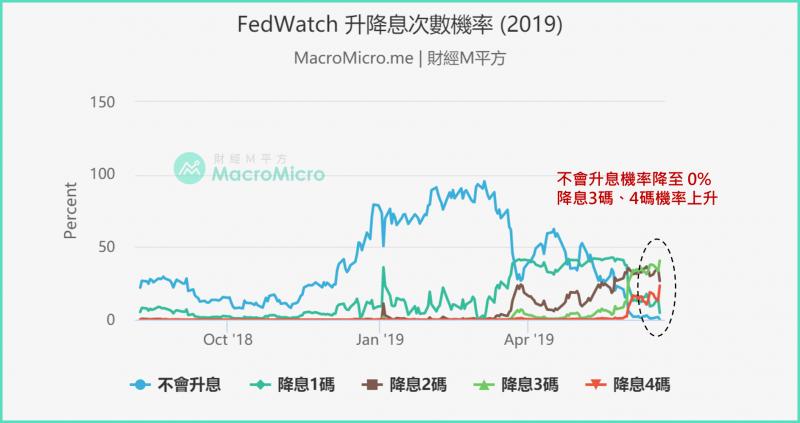 FEDWATCH升降息次數機率,亦顯示降息機會大增(圖片來源:財經M平方)