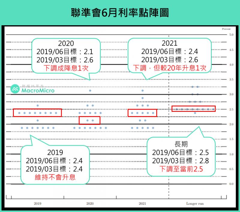 聯準會六月利率點陣圖,出現明顯轉鴿的變動(圖片來源:財經M平方)
