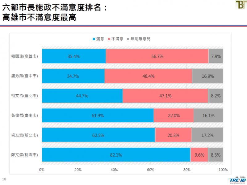 20190621-六都市長施政不滿意度排名。(截取自新台灣國策智庫民調報告)