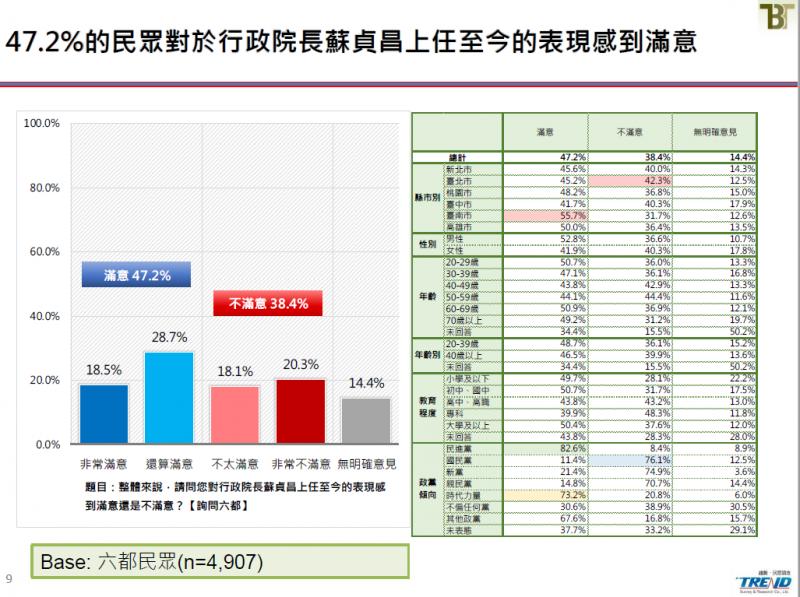20190621-行政院長蘇貞昌上任至今表現滿意度。(截取自新台灣國策智庫民調報告)