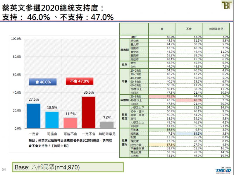20190621-總統蔡英文參選2020年總統大選支持度。(截取自新台灣國策智庫民調報告)