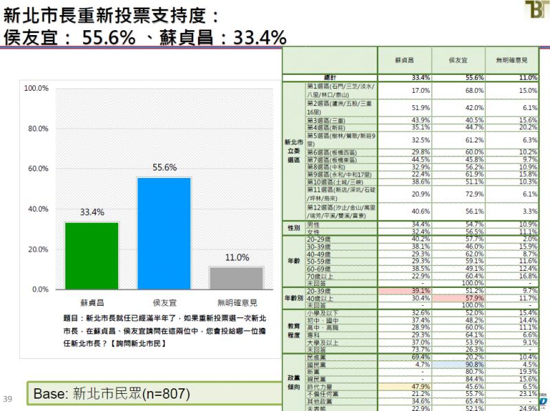 20190621-新北市長重新投票支持度。(截取自新台灣國策智庫民調報告)