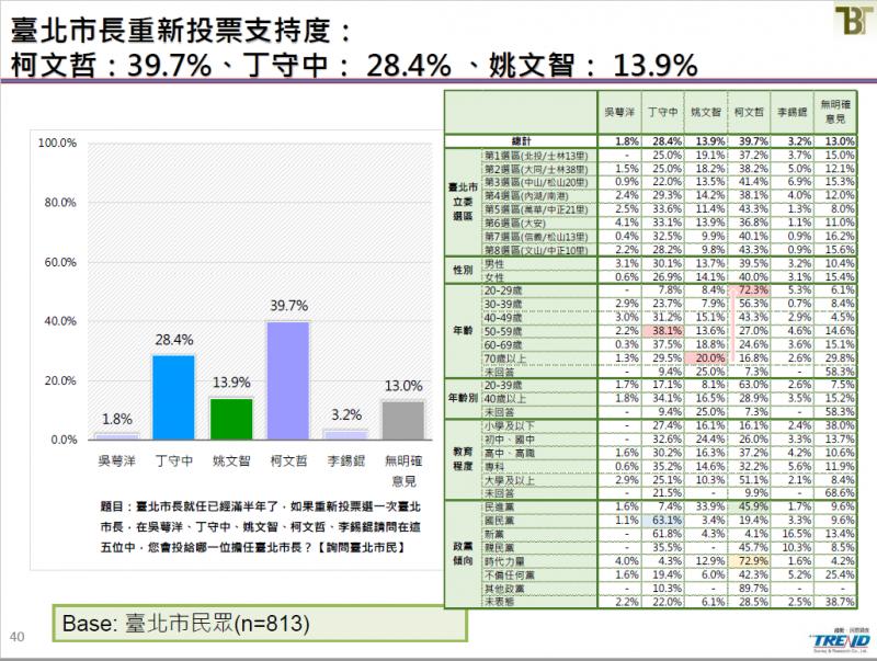 20190621-台北市長重新投票支持度。(截取自新台灣國策智庫民調報告)