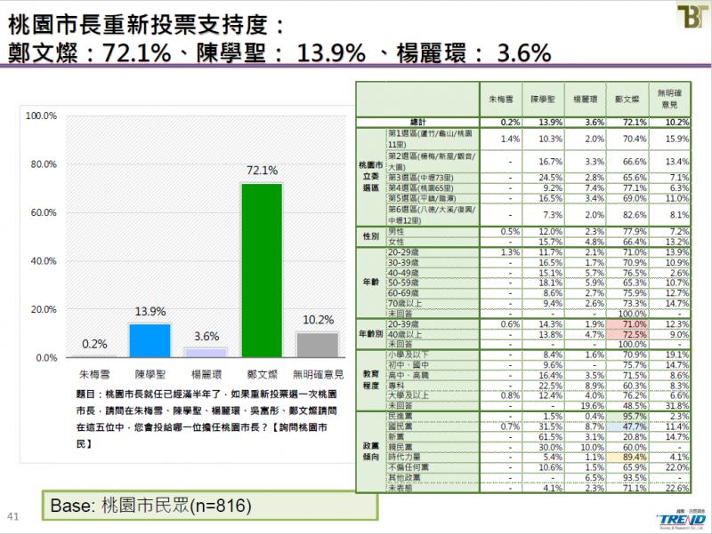 20190621-桃園市長重新投票支持度。(截取自新台灣國策智庫民調報告)