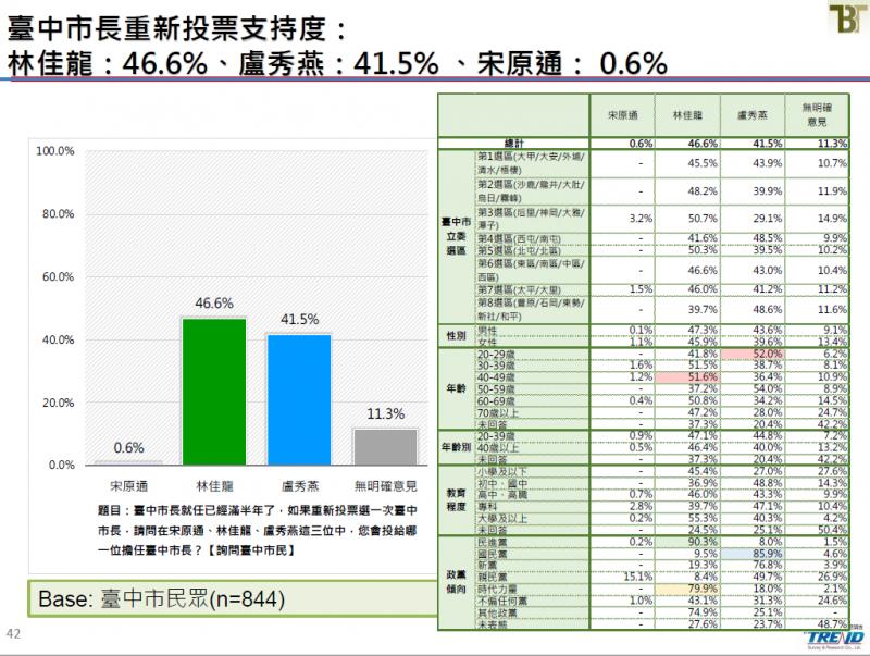 20190621-台中市長重新投票支持度。(截取自新台灣國策智庫民調報告)