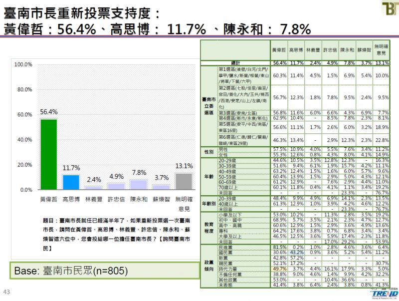20190621-台南市長重新投票支持度。(截取自新台灣國策智庫民調報告)