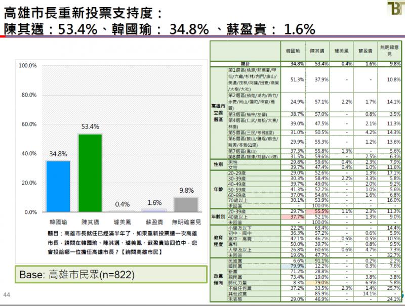 20190621-高雄市長重新投票支持度。(截取自新台灣國策智庫民調報告)