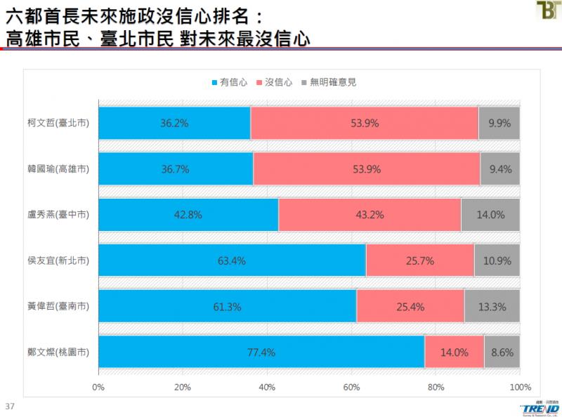 20190621-六都首長未來施政最沒信心排名。(截取自新台灣國策智庫民調報告)