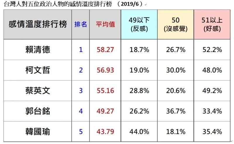 20190623-台灣人對五位政治人物的感情溫度排行榜 (2019.06)(台灣民意基金會提供)